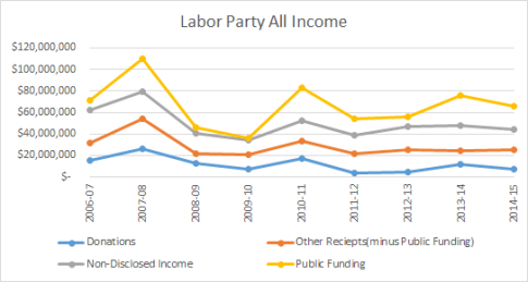 ALP All Income Graph