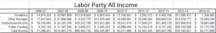 ALP All Income Table