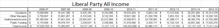 Liberal Party All Income Table