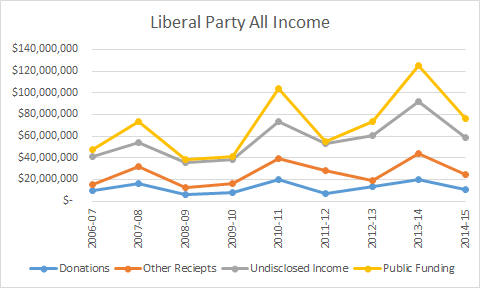 Liberal Party All Income